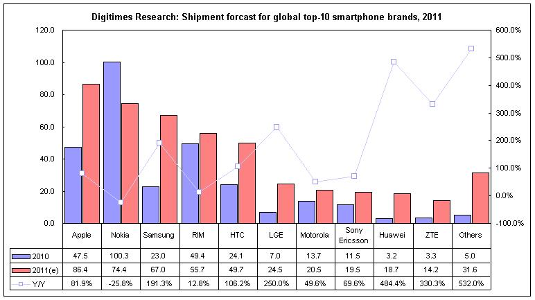 Digitimes Research Chart for smartphone sales